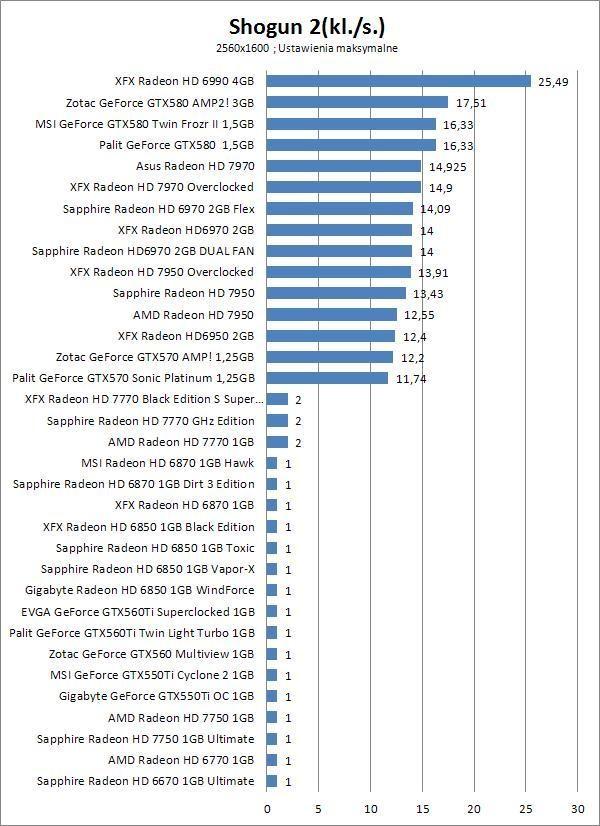 Sapphire Radeon HD 7750 Ultimate, 1 ГБ