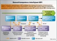 UEFI - что принесет преемник BIOS
