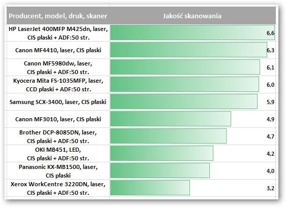 HP LaserJet 400MFP M425dn