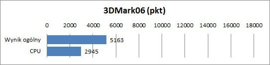 Samsung 900X 3C
