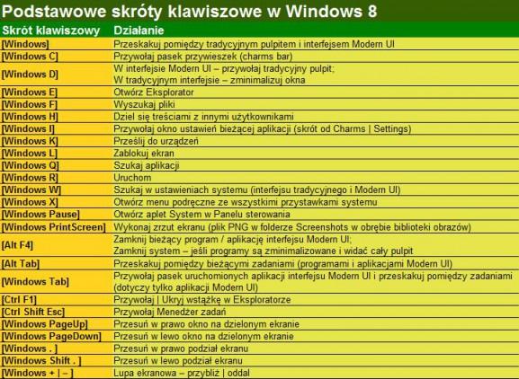 Windows 8 - как справиться с плиточным и традиционным рабочим столом