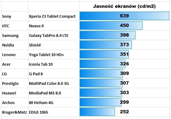 Лучшие планшеты на Android