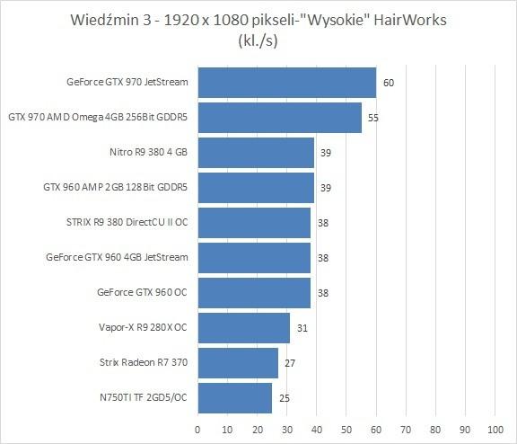 Какая видеокарта для Ведьмака 3. Будет ли управлять графикой на 1500 злотых?