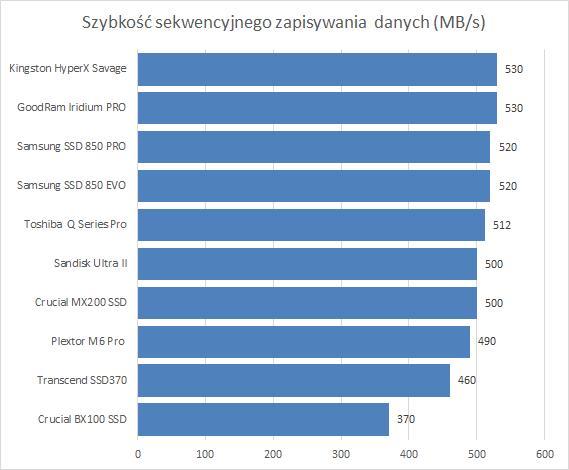Kingston HyperX SSD Savage