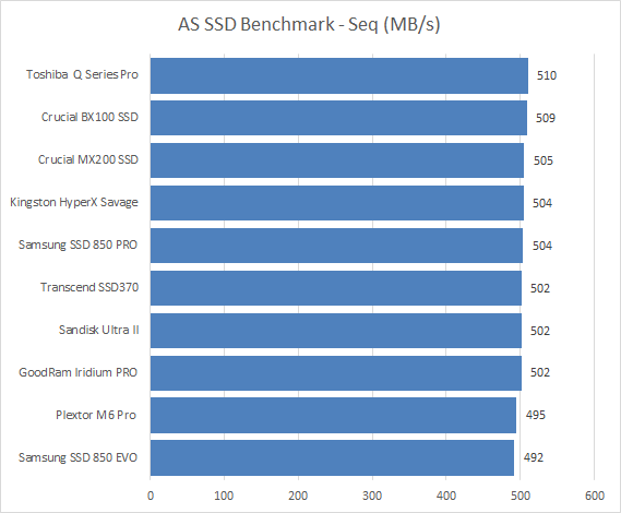 Crucial BX100 SSD