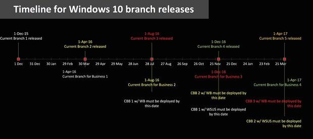 Windows 10 - гарантированные обновления на 10 лет