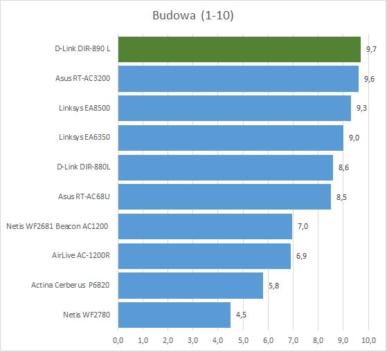 D-Link DIR-890L - лучший маршрутизатор 802.11ac