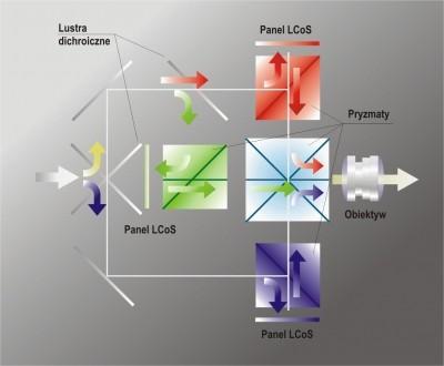 Как выбрать проектор.  Дуэль технологий LCD, DLP и LCoS