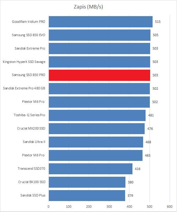 SanDisk Extreme Pro 480 ГБ
