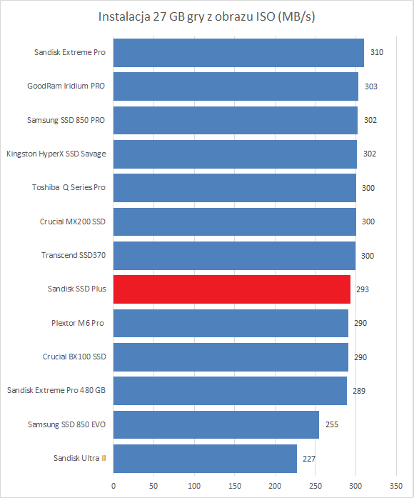 Sandisk SSD Plus 240 ГБ