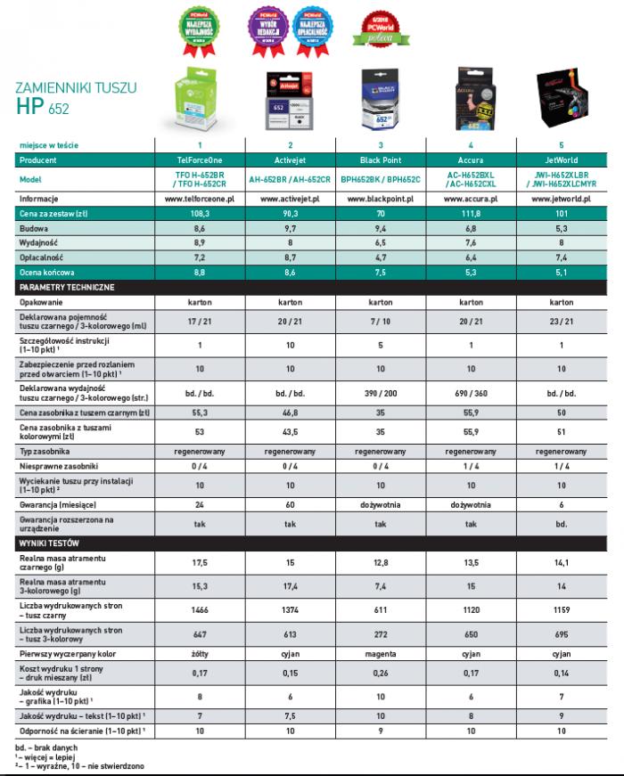 Рейтинг заменителей чернил HP