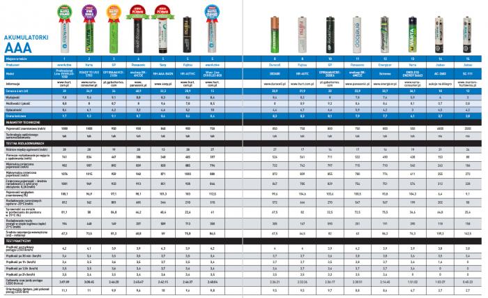 Лучшие батарейки ААА.  Как купить маленькие «палочки»