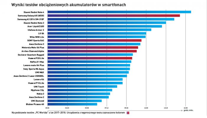 Рейтинг смартфонов до 1500 злотых 2018