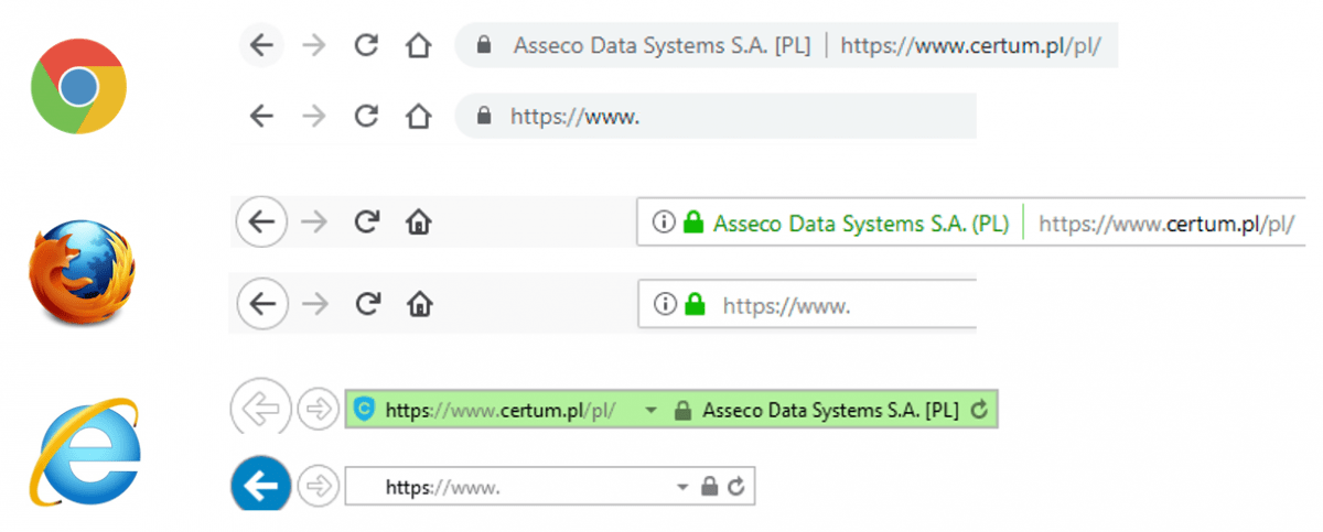 SSL-сертификаты - символ замка безопасного интернета