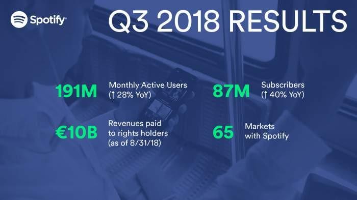 87 миллионов пользователей по всему миру уже платят за Spotify. Доходы веб-сайта также растут