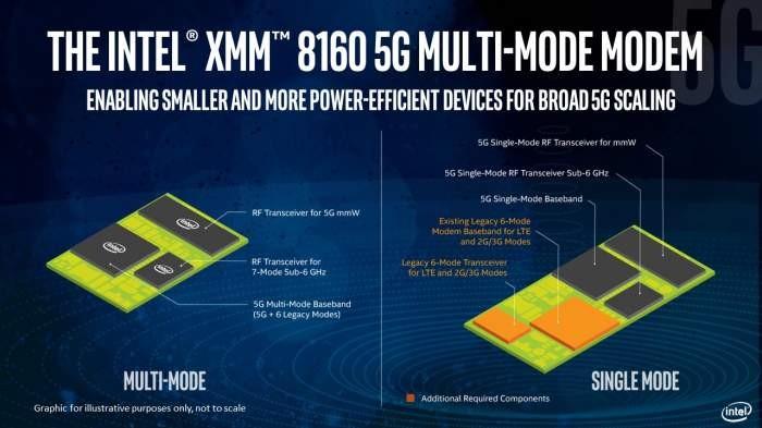 Intel дебютирует с модемом 5G для мобильных устройств.  Первые модели 2020 года
