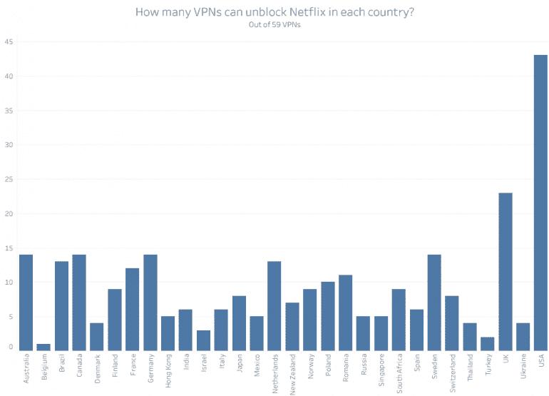 80% сетей VPN не сотрудничают с Netflix Польша