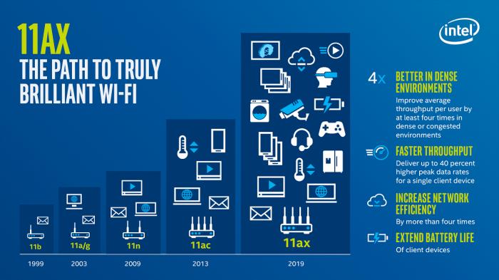 Технологические тренды 2019 года - сети, Wi-Fi и связь