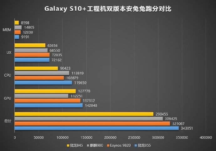 Samsung Galaxy S10 - первые тесты