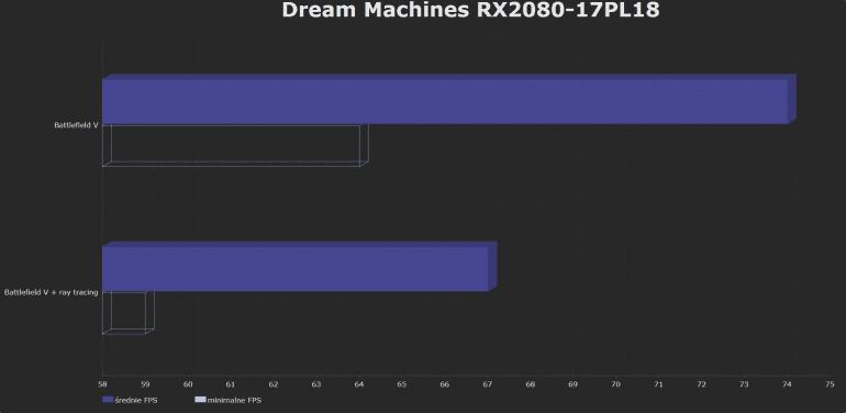 Dream Machines RX2080-17PL18 - тестирование ноутбука с GeForce RTX 2080