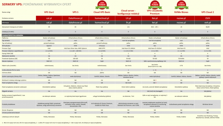 Обзор предложений VPS-сервера