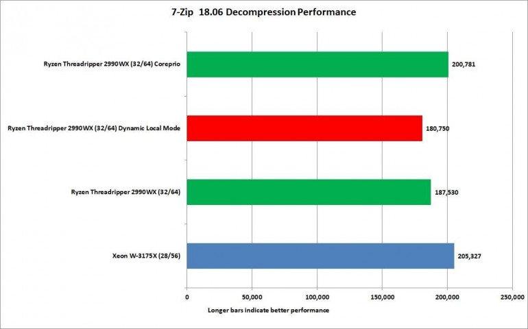 Intel Xeon W-3175X: обзор 28-ядерного процессора