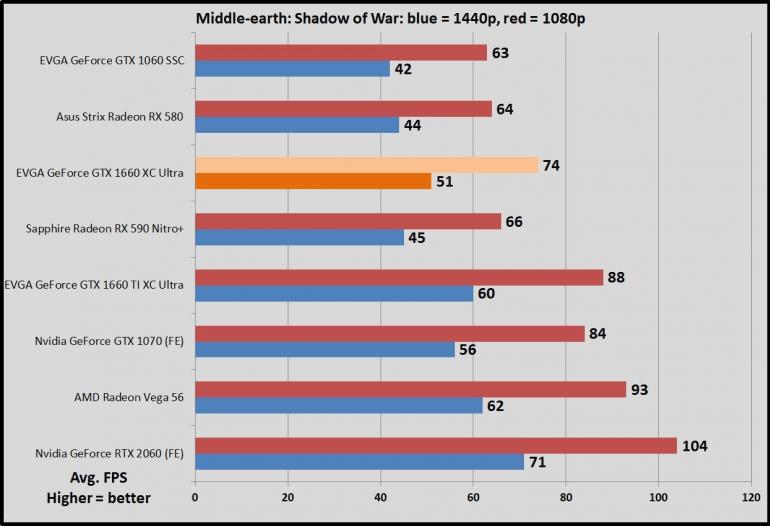 EVGA Nvidia GeForce GTX 1660 XC Ultra - тестирование и обзор