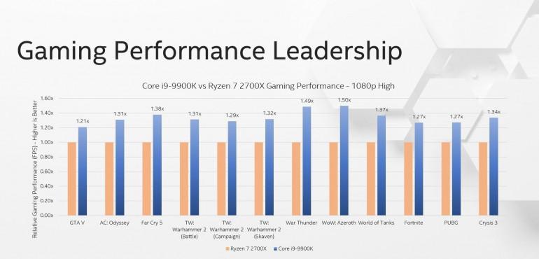 Core i9-9900K против Ryzen 3000 - поединок на звание короля игр