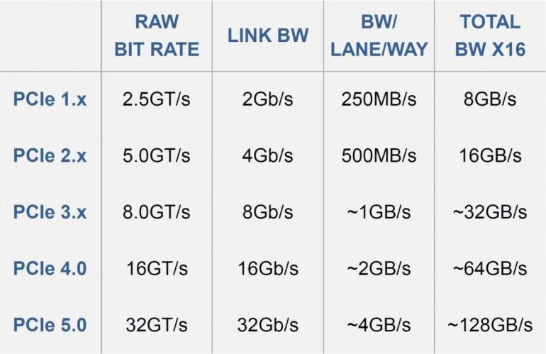 Все, что вам нужно знать о PCIe 4.0