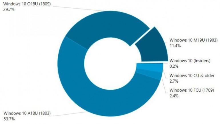 Windows 10: обновление май 2019 на 11,4% компьютеров