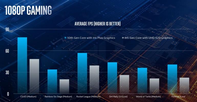 Системы Intel Gen 11 намного эффективнее своих предшественников