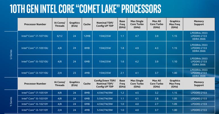 Процессоры Intel Comet Lake 10-го поколения из серии Y и U