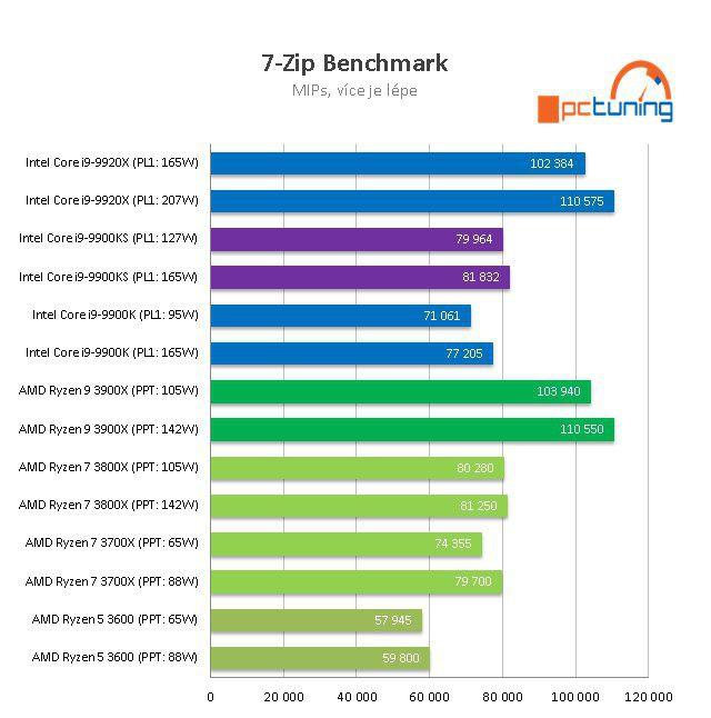 Intel Core i9-9900KS Special Edition - мы знаем производительность настоящего зверя