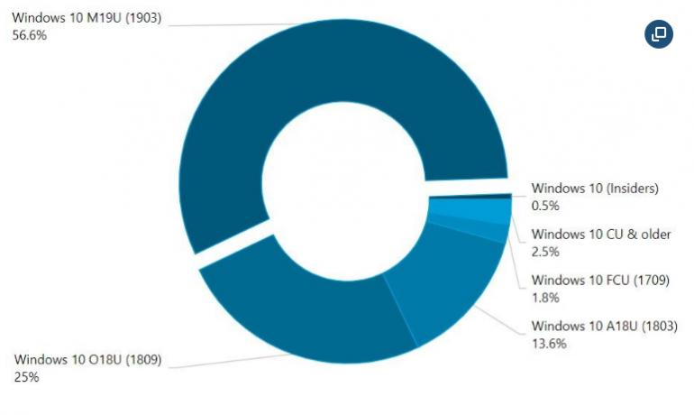 AdDuplex: майское обновление 2019 года на более чем половине компьютеров с Windows 10