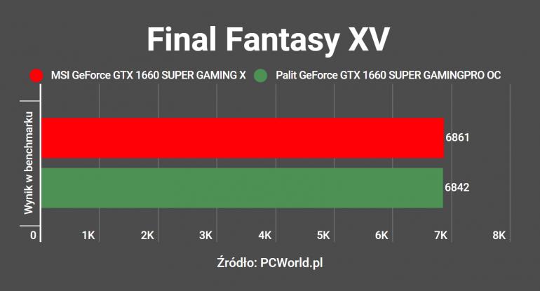 MSI GeForce GTX 1660 SUPER GAMING X - обзор и сравнение с Palit GeForce GTX 1660 SUPER GamingPro OC