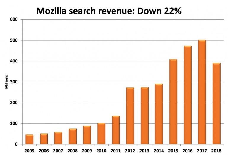 У Mozilla есть проблемы - расходы превысили доходы