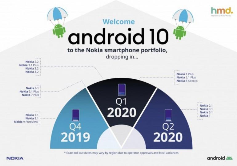 Android 10 для Nokia 7.1 на следующей неделе, следующие модели в январе