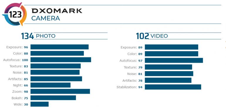 DXOMark: Huawei Mate 30 Pro 5G имеет лучшую камеру на рынке