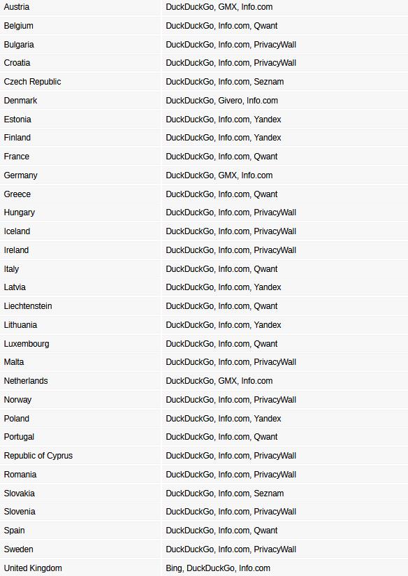 DuckDuckGo самая популярная мобильная альтернатива для Google