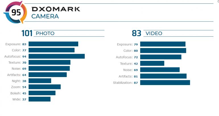 DxOMark ставит Sony Xperia 5 в один ряд с Galaxy Note8 и iPhone 8 Plus