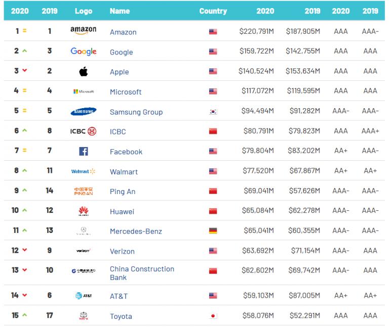 Amazon - самый дорогой бренд в мире, за которым следуют Google и Apple.