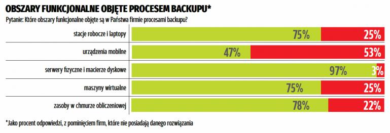 Защита данных от потери.  Адаптация решений резервного копирования на малых и средних предприятиях - редакционный обзор «Мир ПК»