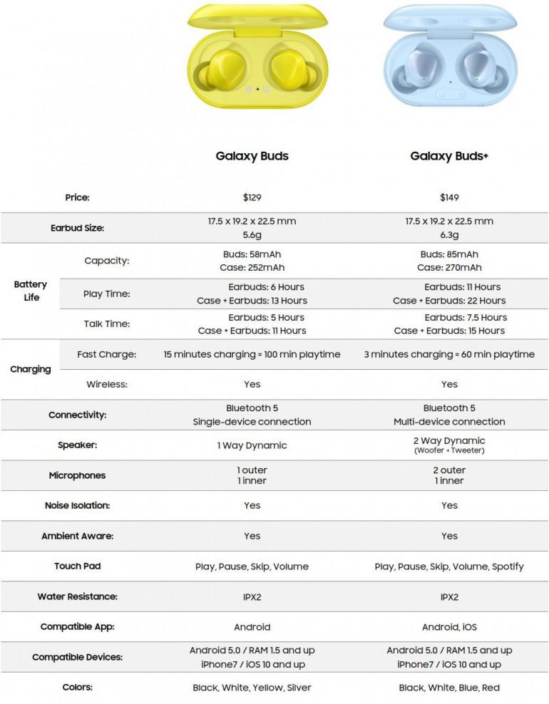 Samsung Galaxy Buds + - последние утечки предполагают наличие быстрой зарядки и больший аккумулятор