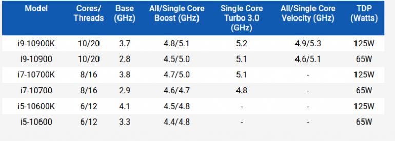 Процессоры Intel 10-го поколения еще не были представлены, но ... уже поступили в продажу