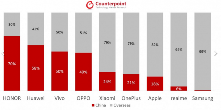 Huawei управляет рынком 5G, Китай с половиной получателей смартфонов 5G