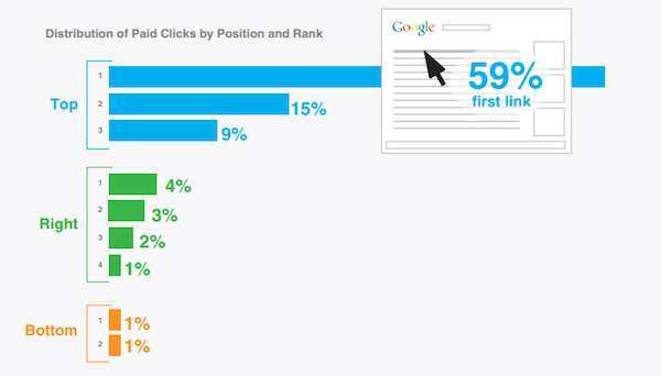 Distribution-of-paid-clicks