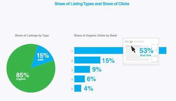 53% кликают на первую ссылку в результатах органического поиска